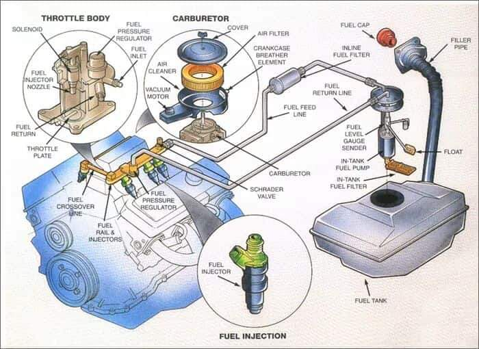 FUEL SYSTEM: COMPONENTS, WORKING PRINCIPLES, SYMPTOMS AND